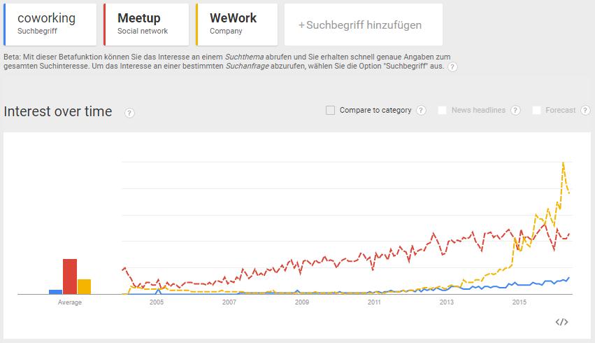 Coworking versus Meetup and WeWork