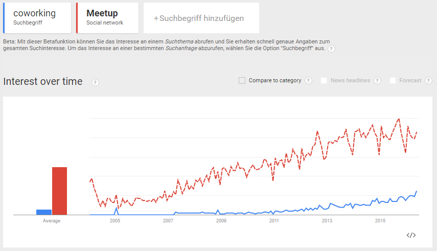 Meetup versus Coworking