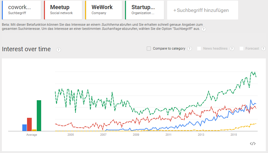 Real Estate Filter Coworking versus Meetup versus WeWork versus Startup Company